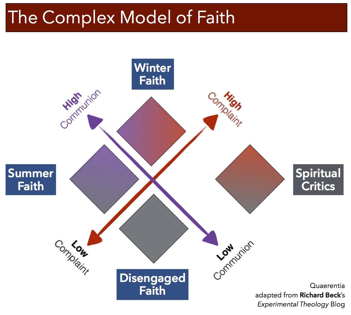 Beck - Complex Faith