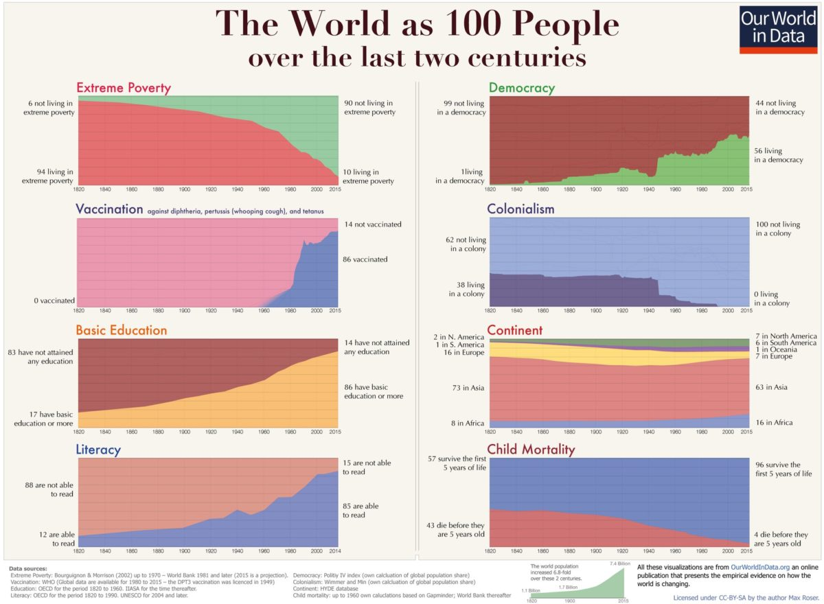 Infographic - The World over 200 years.jpg